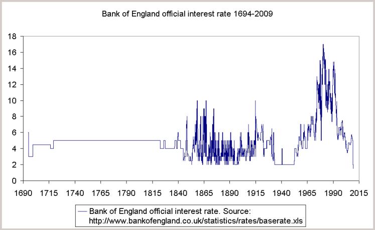 BOE-rates